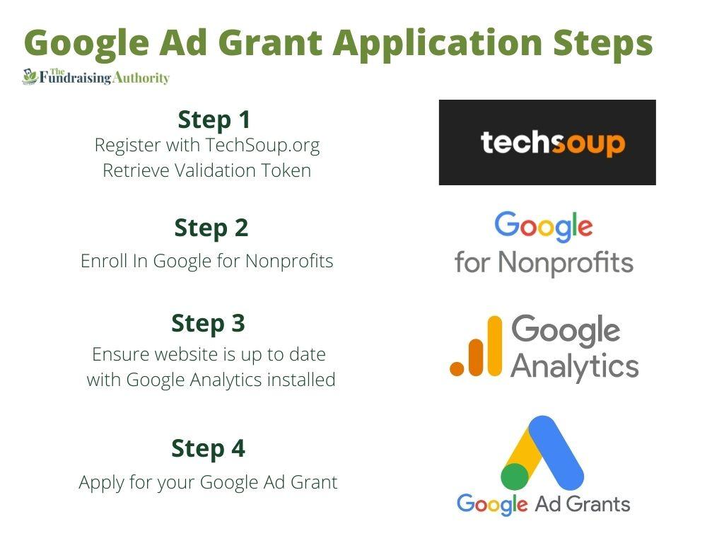 Google Ad Grant Application Steps