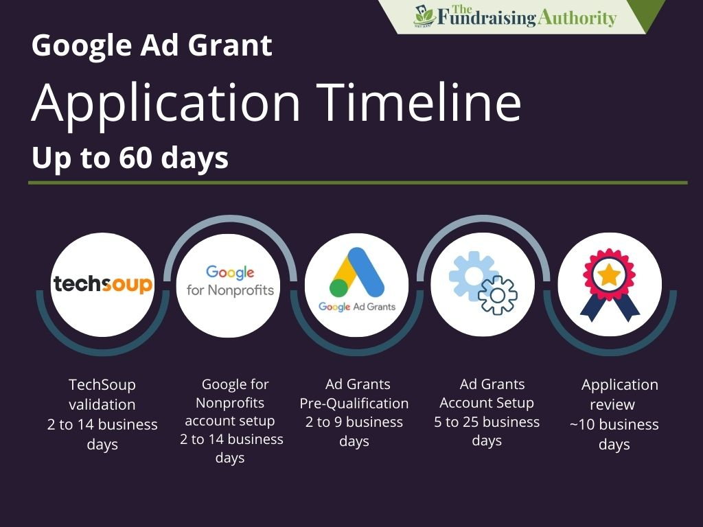 Google Ad Grant Application Timeline